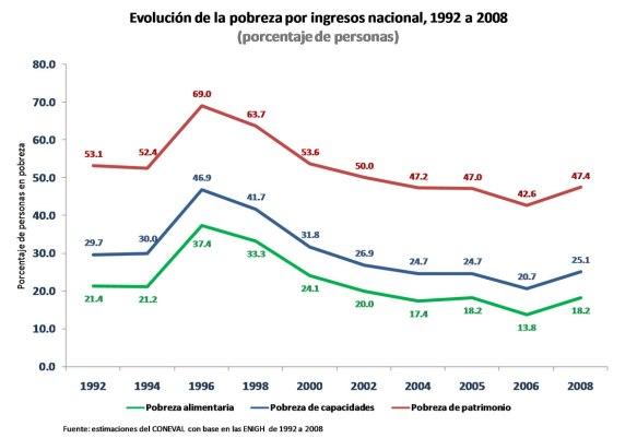 Evolución de la pobreza por ingresos en México
