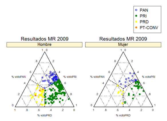Resultados 2009 en distritos de mayoría relativa por género