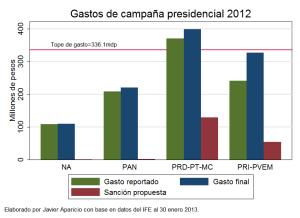 grafica_gastospresidente