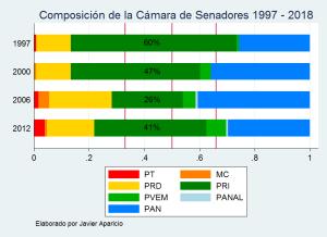 senadores97-2018