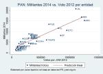 militantes_vs_votoPAN