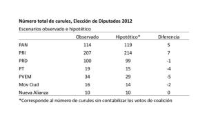 Curules 2012 sin voto coaliciones (elaborado por Javier Márquez)