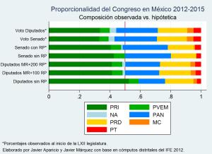 Congreso2012Hipotetico