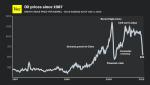 oil_price_1987-2014