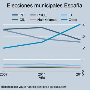 spain_municipal2007-2015