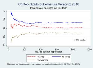 conteorapido_veracruz2016